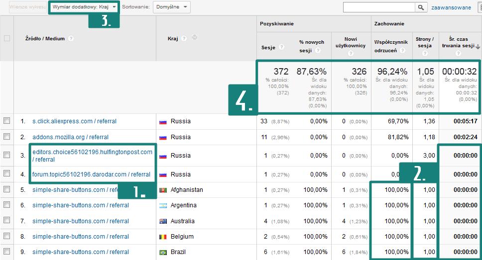 Jak rozpoznać spam w Google Analytics?